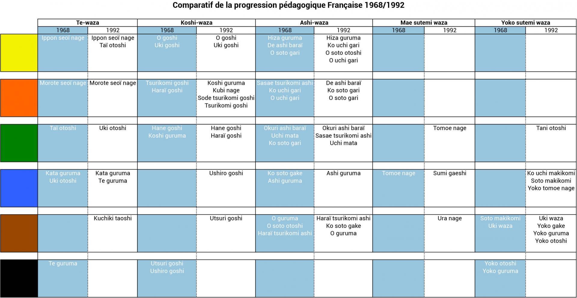 Comparatif 1968 1992 web