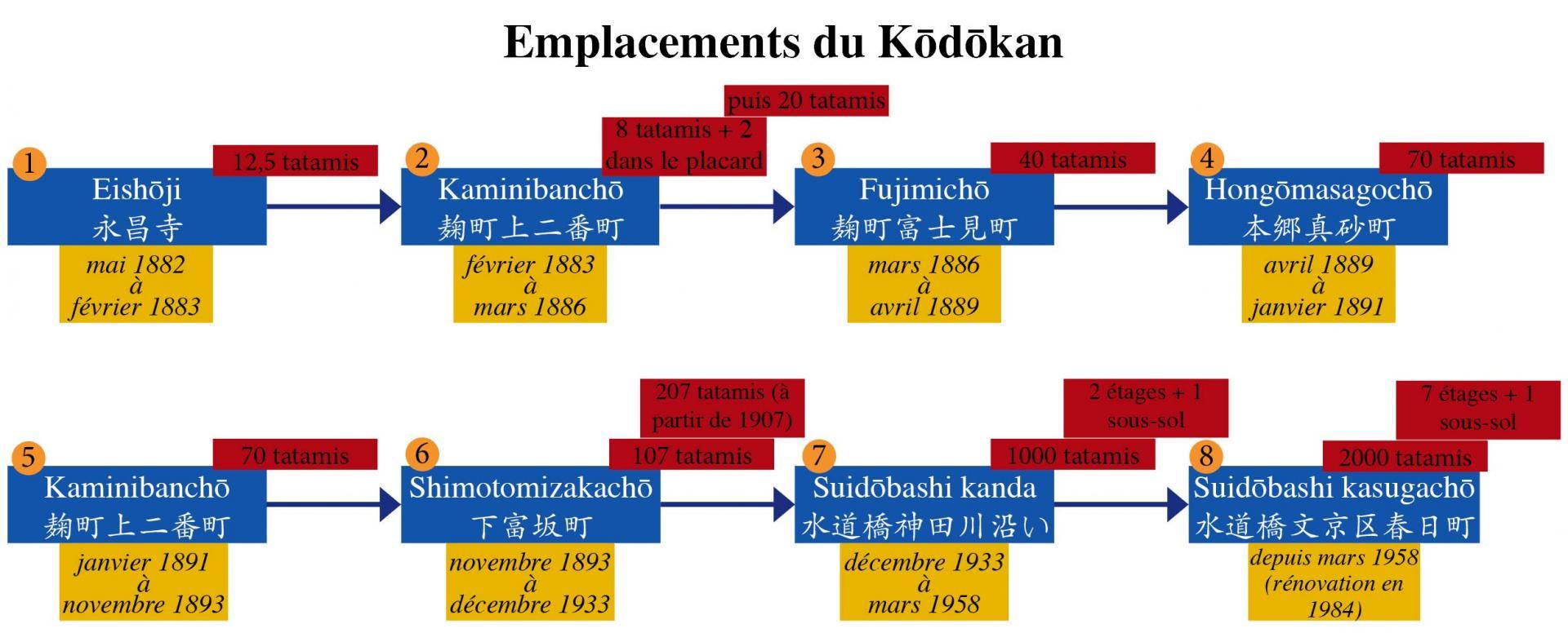 Emplacement kodokan web