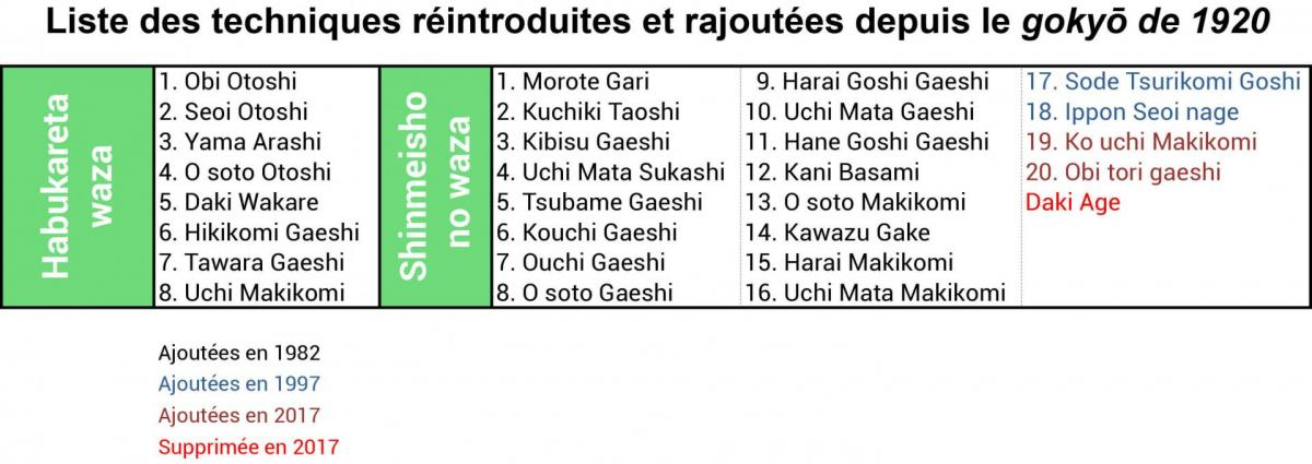 Liste habukareta et shinmeisho web